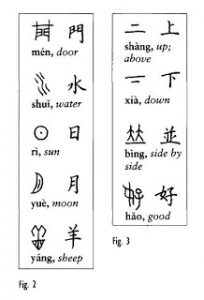 We are shown the bone script on the left being compared to the modern text on the right, the similarities are very apparent. | Courtesy of Reinventing Knowledge