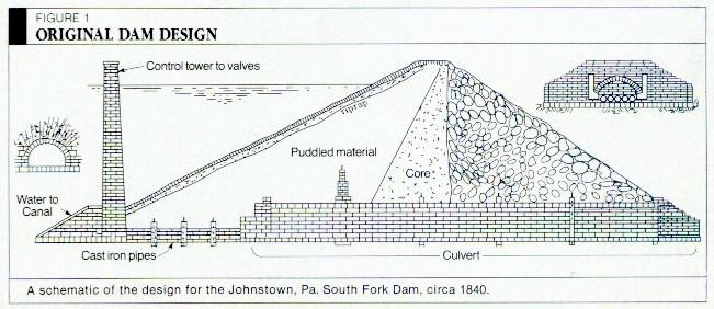 south fork dam essay